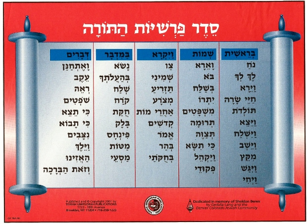 Do You Know Your Parsha?